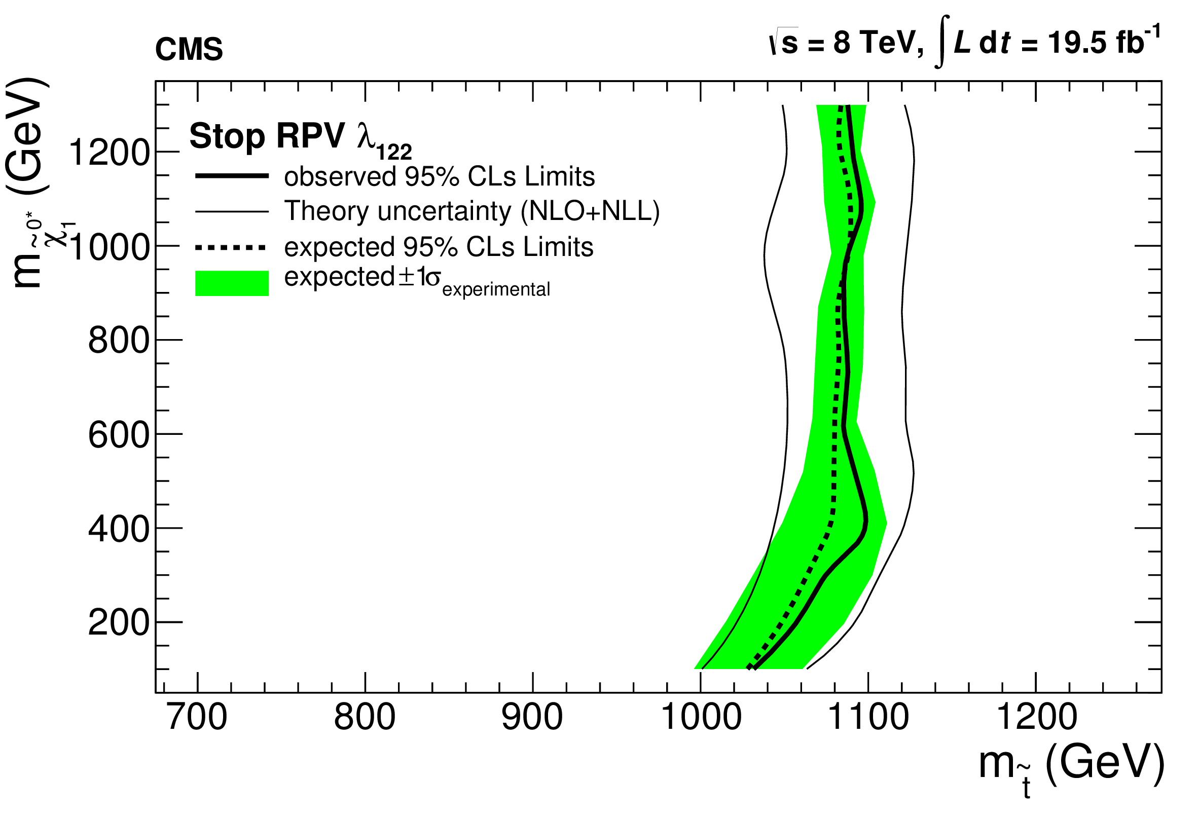 curve_StopRPV_LLE122.png