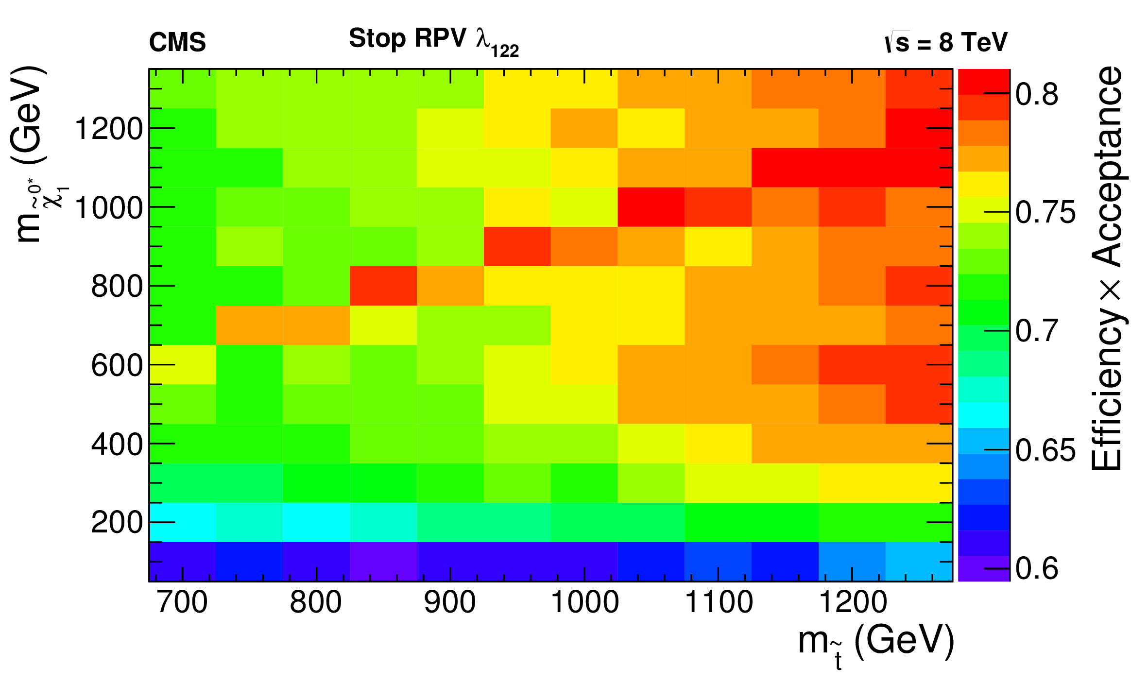 curve_StopRPV_LLE122_overlay_EffAcc3.png