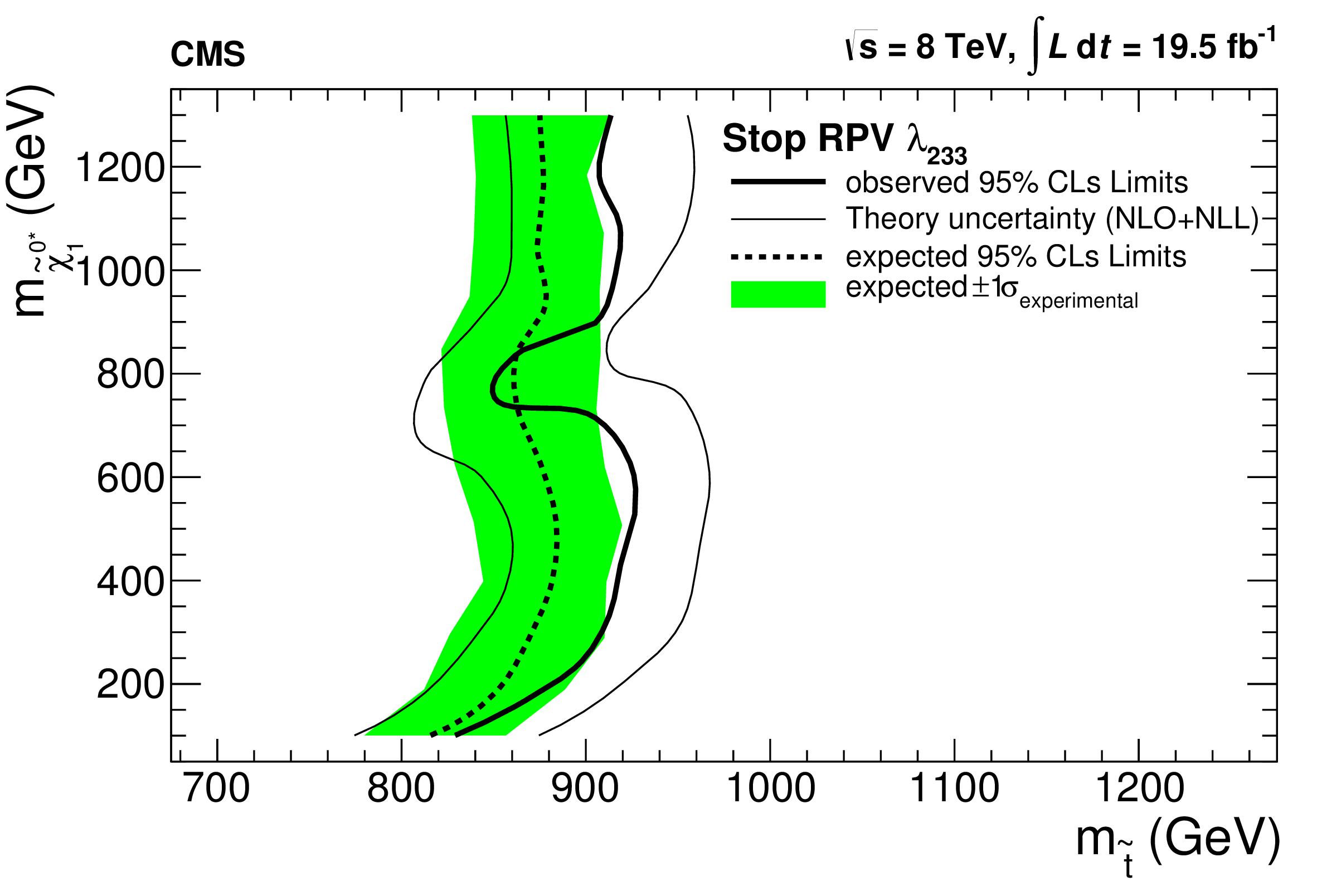 curve_StopRPV_LLE233.png