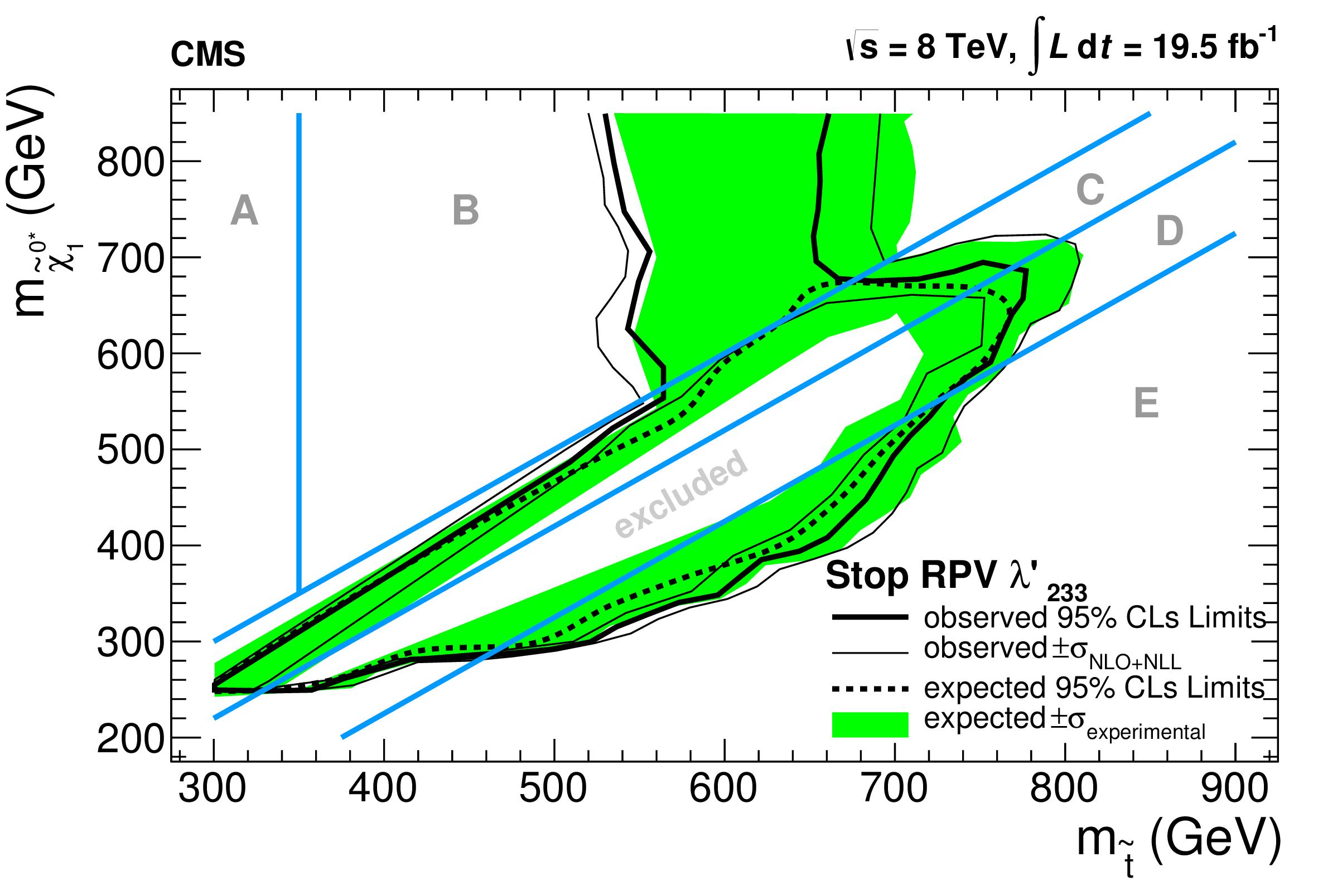 curve_StopRPV_LQD233.png