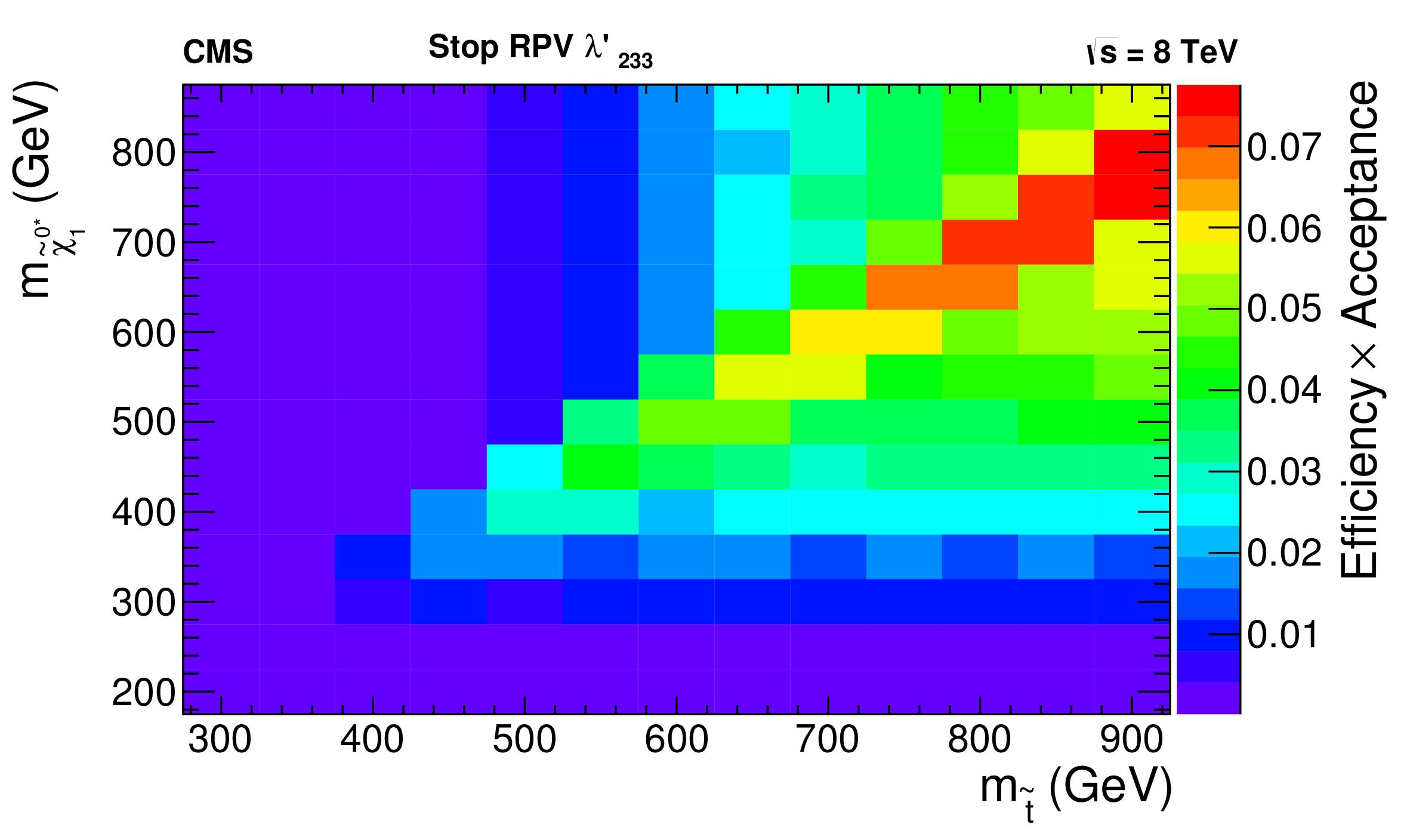 curve_StopRPV_LQD233_overlay_EffAcc3.png