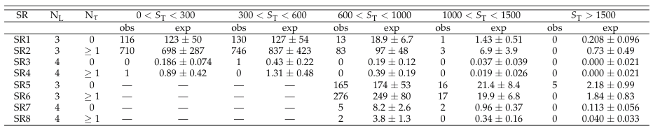 /twiki/pub/CMSPublic/PhysicsResultsSUS13003/paper_table1.png