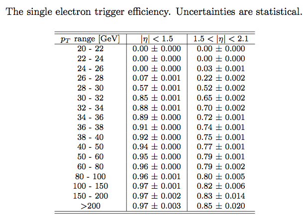 electron_trigger_efficiency.png