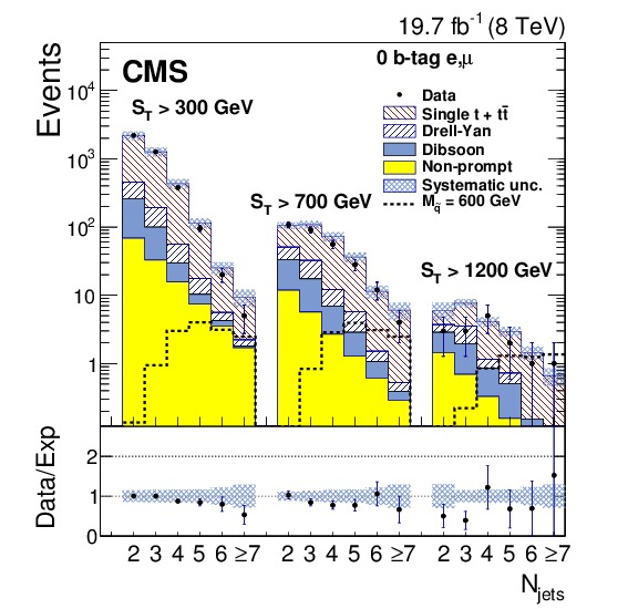 EventCategories_1Mu_1El_0btag_SF_expectedbkg_stack_canvas.jpg