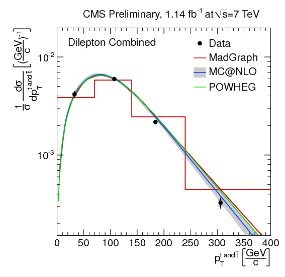 combined_Cross_TopQuarks_Pt_log.png