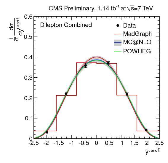 combined_Cross_TopQuarks_Rapidity.png