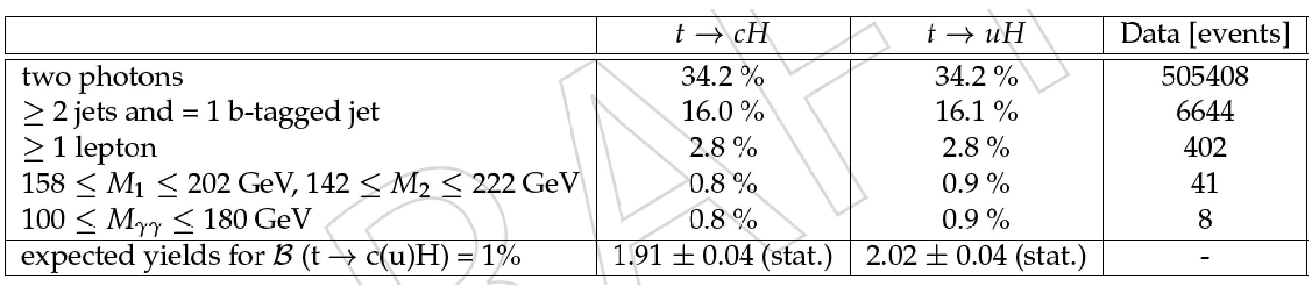 efficiencies_yields_leptonic.png