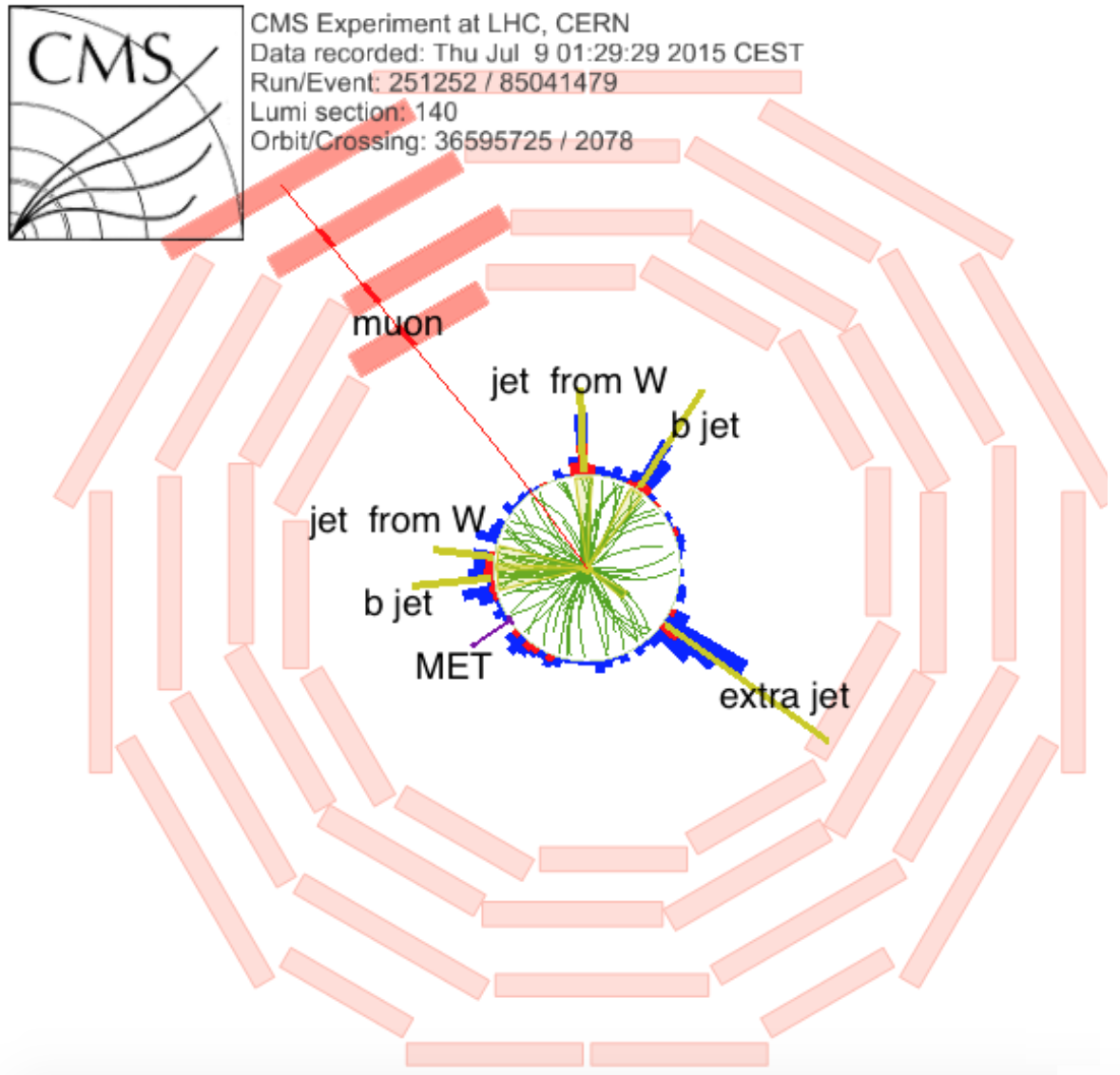 Display of a top quark-antiquark production event. Each top quark decays to a b-jet and a W boson. One of the W bosons decays to a lepton (in this case a muon) and a neutrino, which manifests itself as a missing energy in the detector (labeled MET). There are also two jets from the other W-boson decay. Just like many other collisions at the Large Hadron Collider, this event  also contains an extra additional jet.
