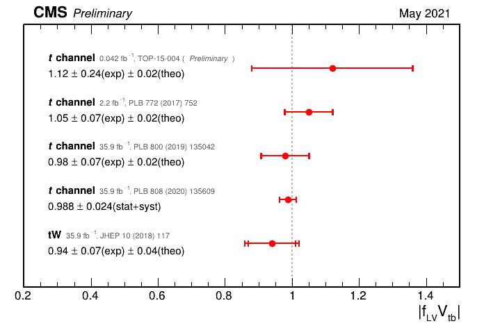 V<sub>tb</sub> in LHC Run2