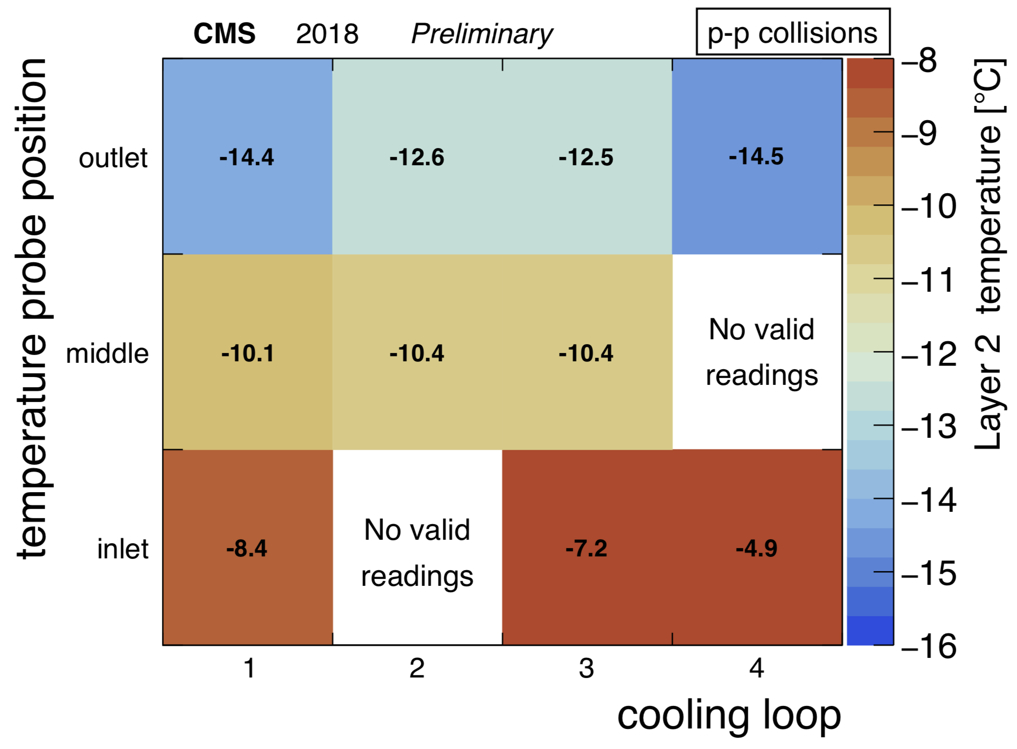 BPix_L2_temperature_2D_collision.png