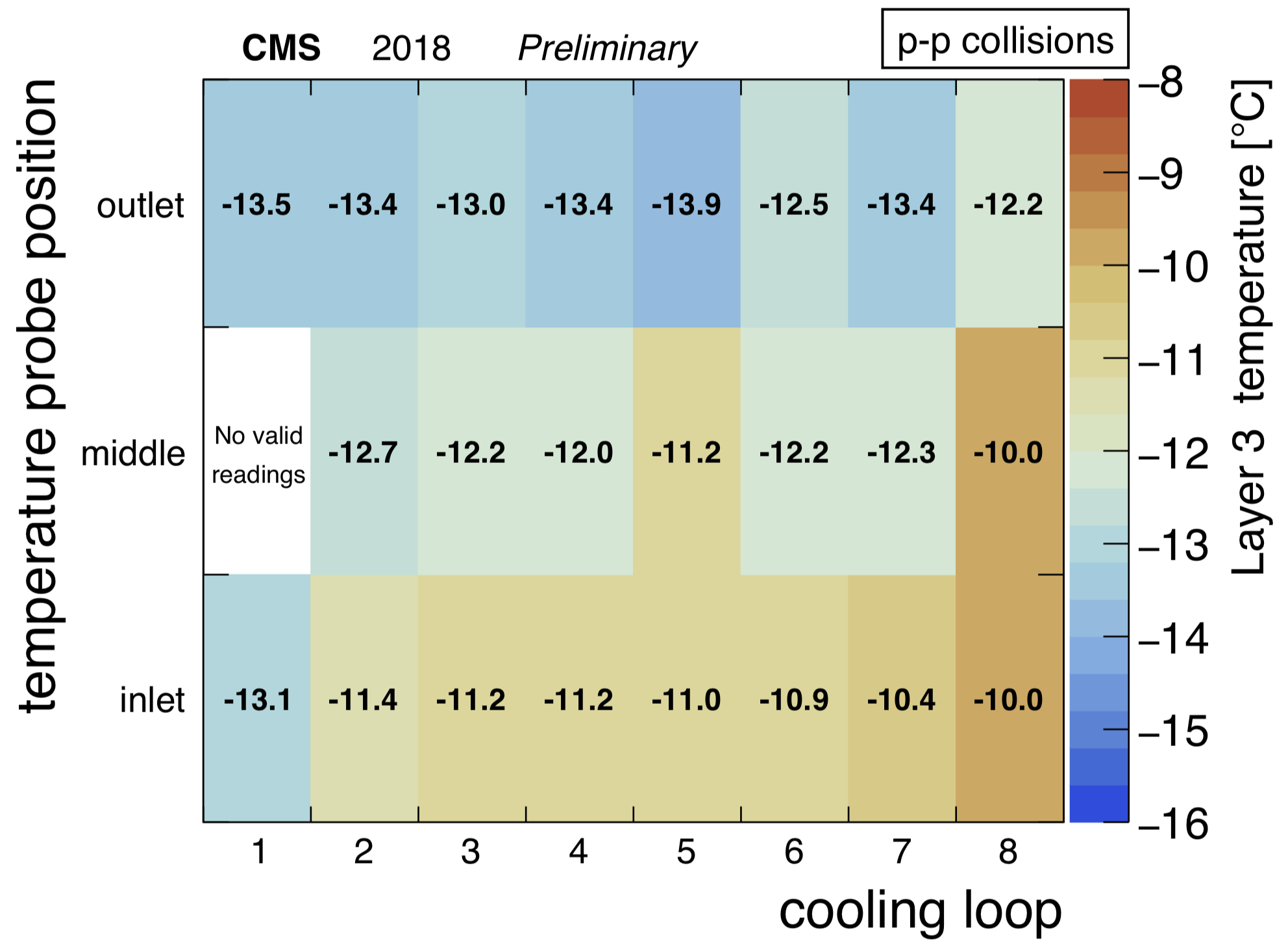 BPix_L3_temperature_2D_collision.png