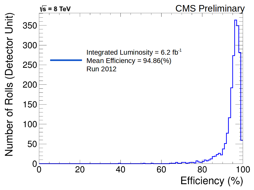 2012_Efficiency_Distribution.png