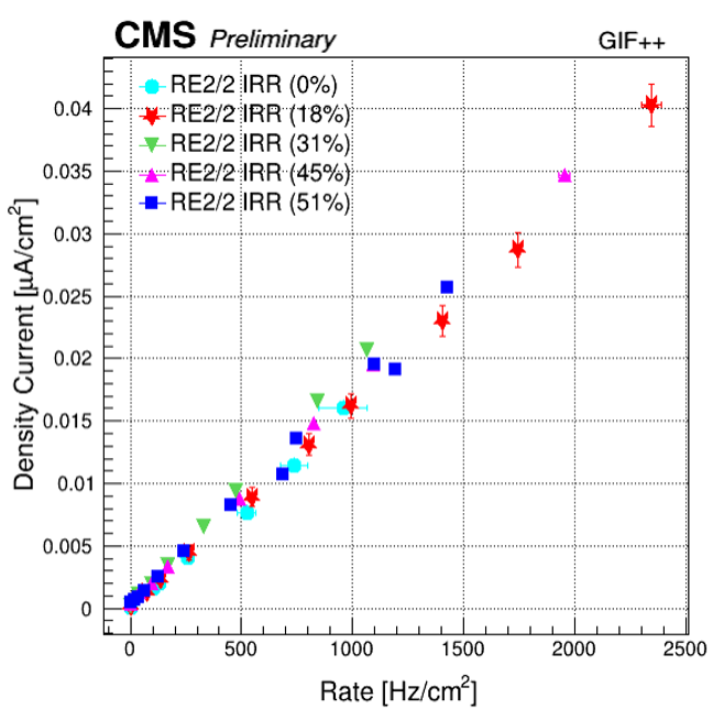/twiki/pub/CMSPublic/RPCRandDPlots/current_vs_rate.png