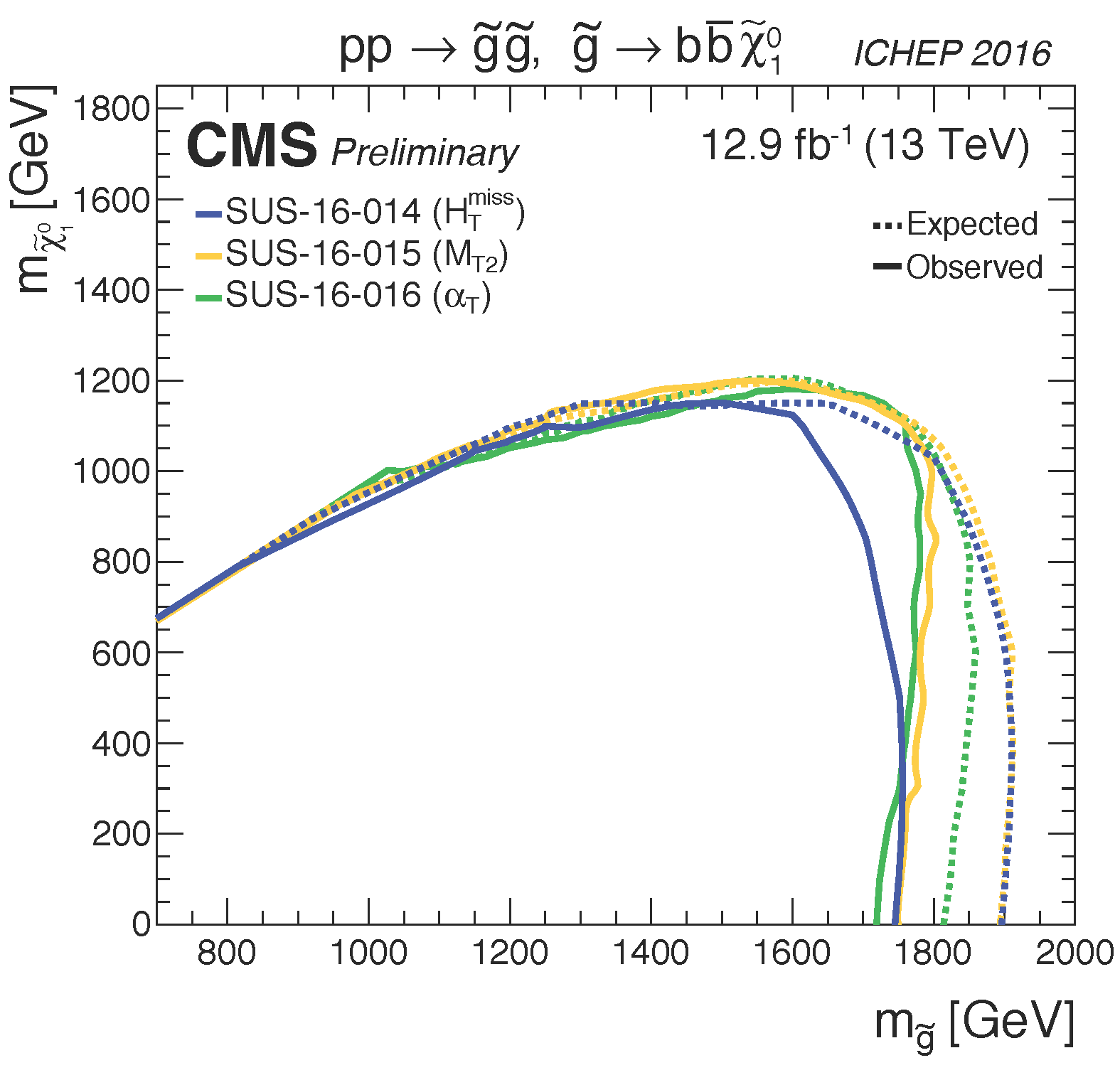 T1bbbb_limits_summary_cms_ICHEP16.png