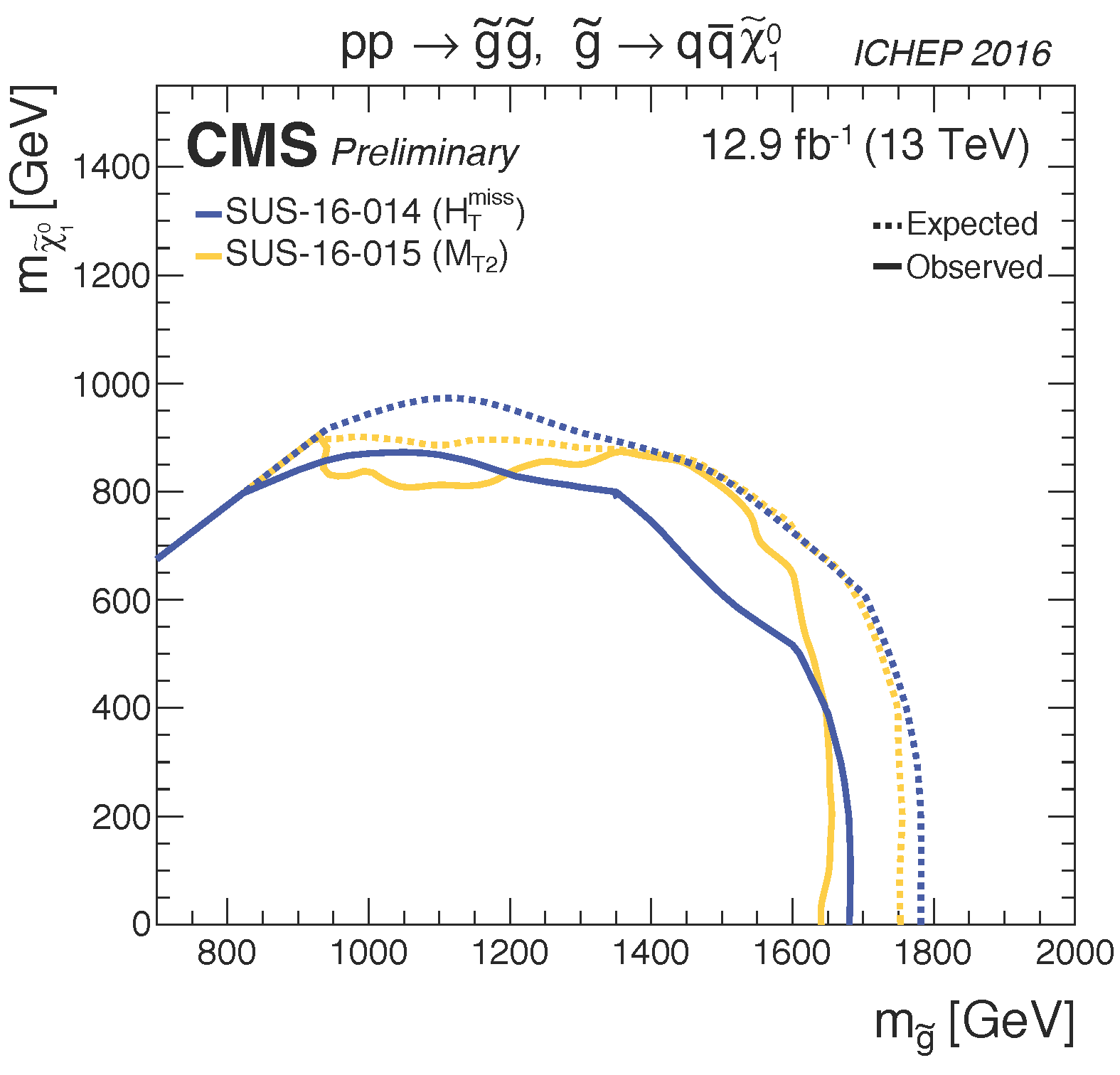 T1qqqq_limits_summary_cms_ICHEP16.png