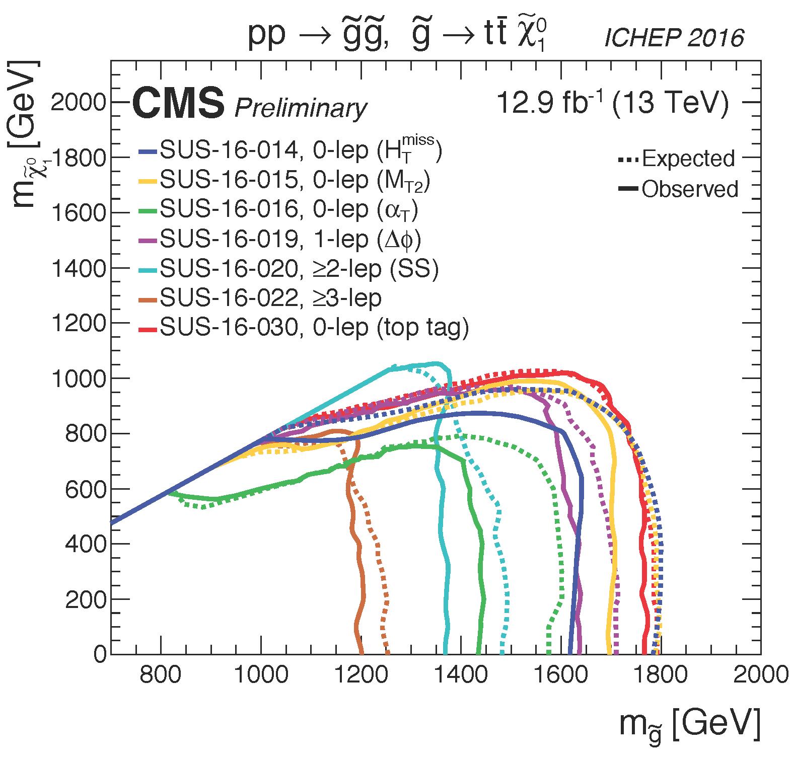 T1tttt_limits_summary_cms_ICHEP16.png