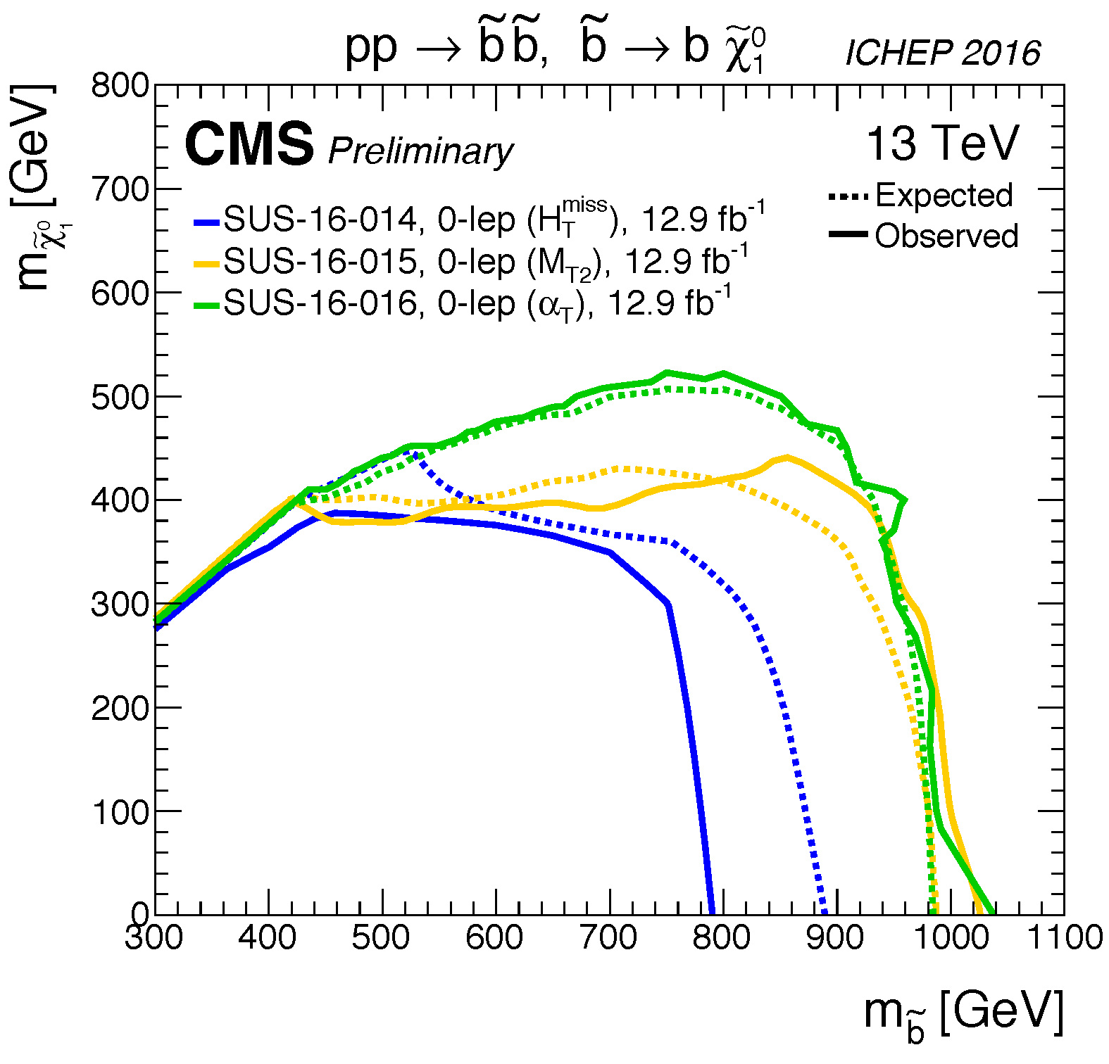 T2bb_limits_summary_cms_ICHEP16.png