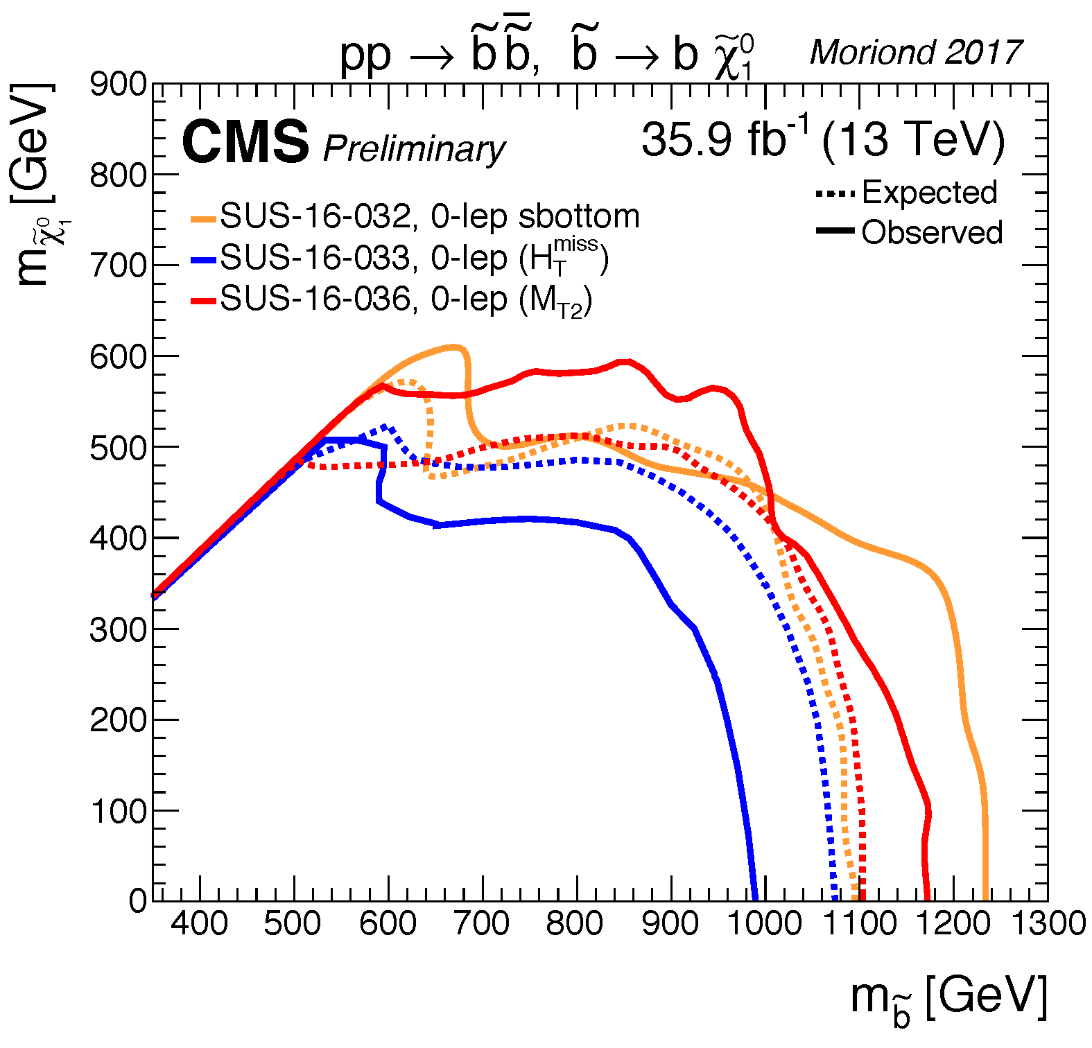 T2bb_limits_summary_cms_Moriond17.png