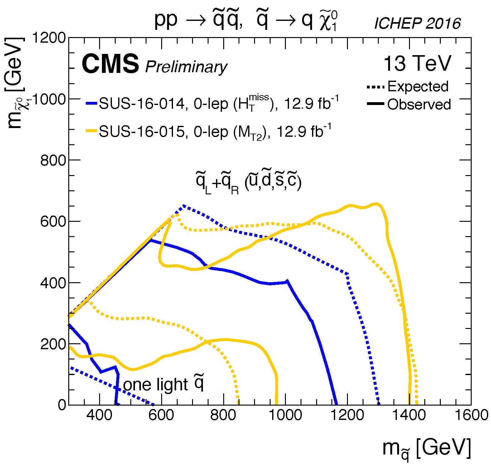 T2qq_limits_summary_cms_ICHEP16.png