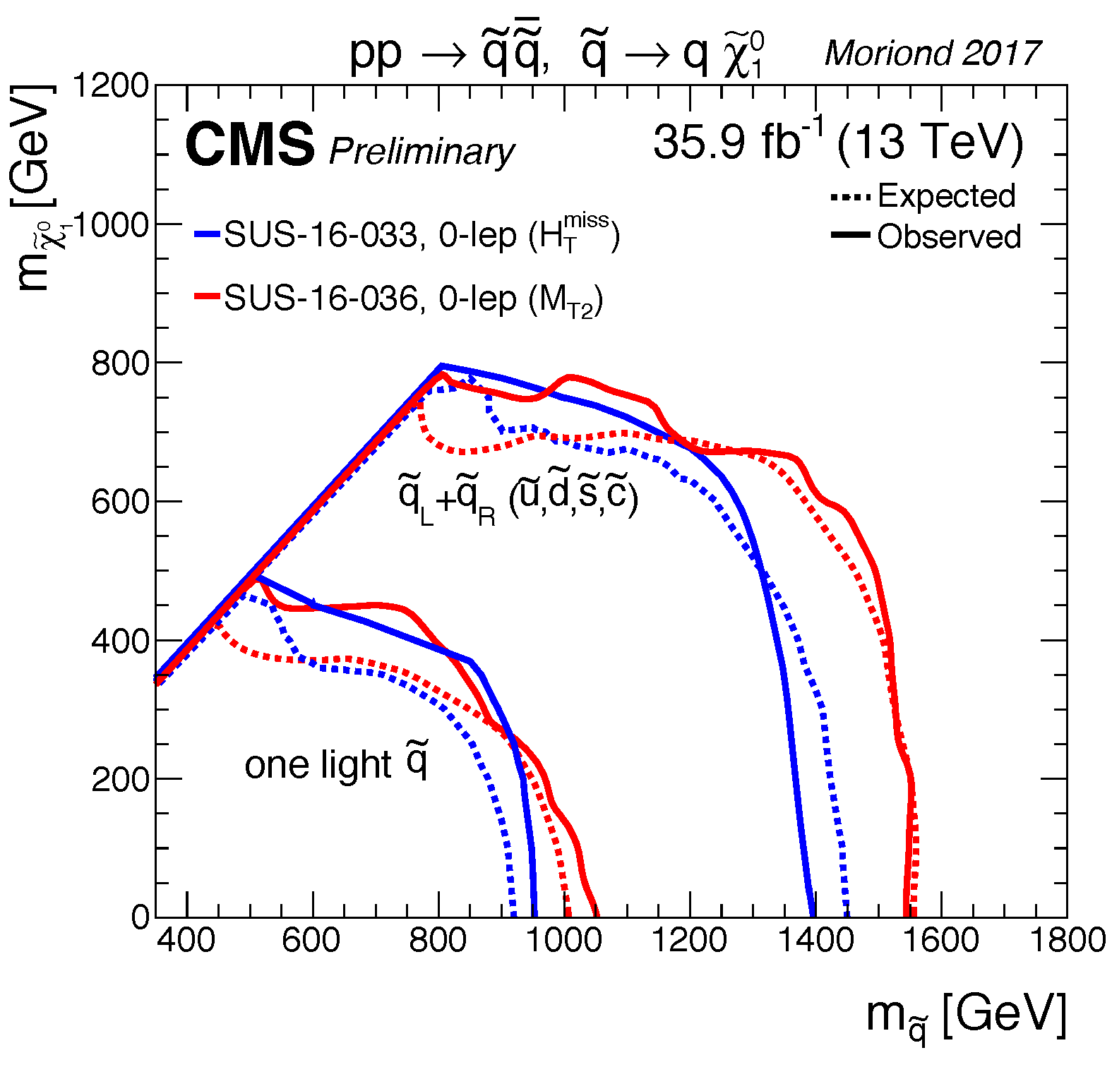T2qq_limits_summary_cms_Moriond17.png