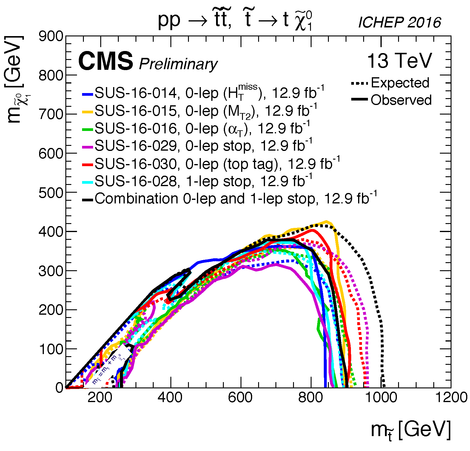 T2tt_limits_summary_cms_ICHEP16.png