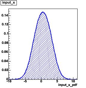 ProcNormalize_norm_input_x_pdf.png