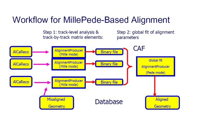 SWGuideMillepedeProductionSystem < CMSPublic < TWiki