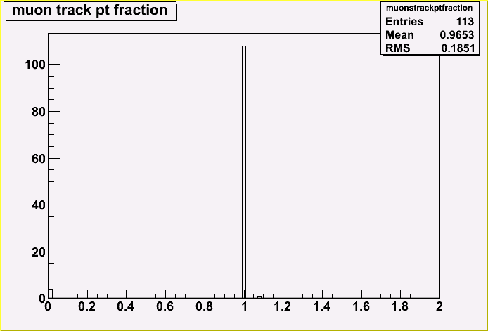 muon-track-pt-fraction.png