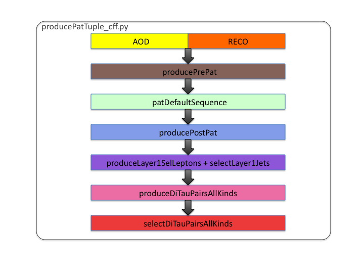 TauAnalysis workflow
