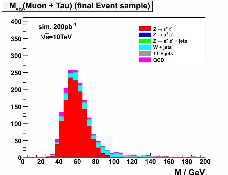 visible invariant mass of mu + tau-jet