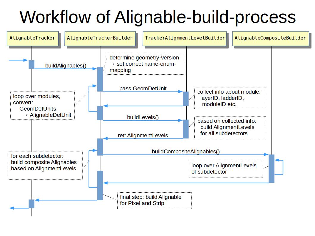 seq-diagram-alignables.png