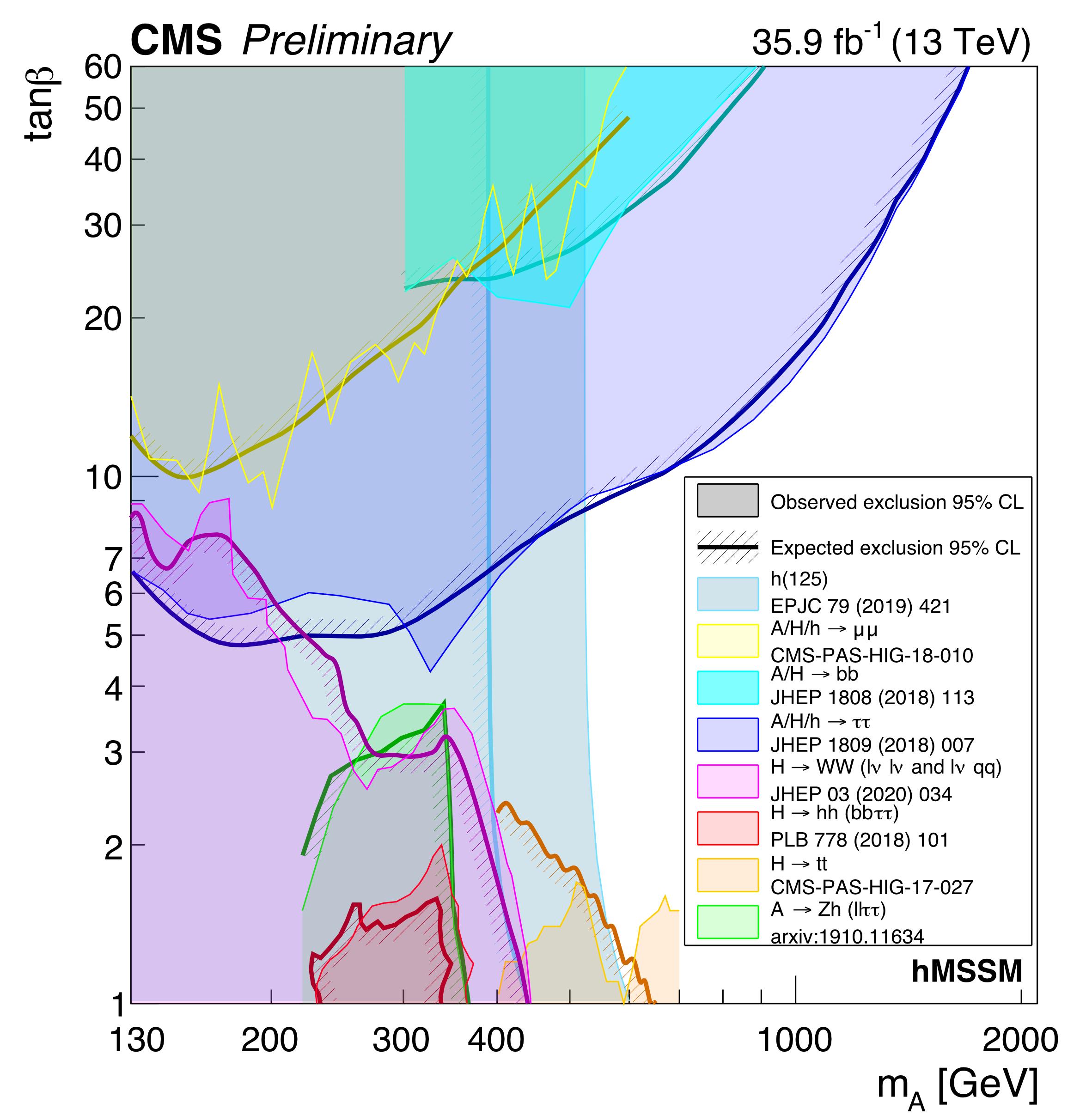 MSSM-hMSSM-summary-plot-2020.png
