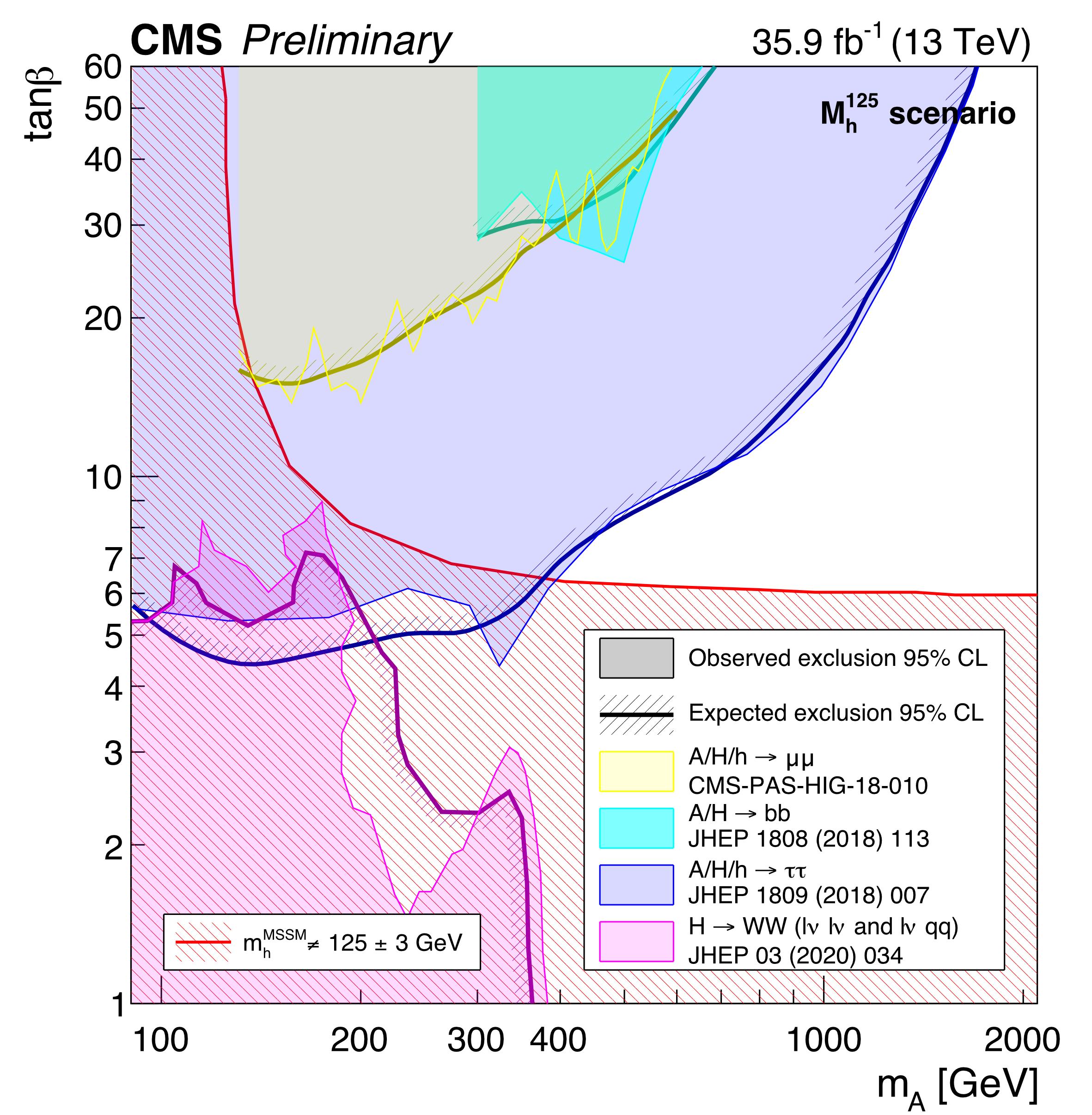 MSSM-mh125-summary-plot-2020.png