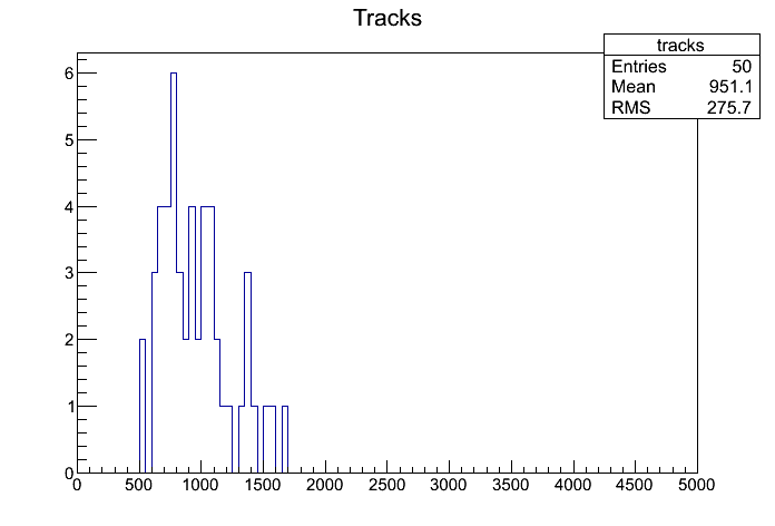 tracks_CMSSW_5_3_5.png