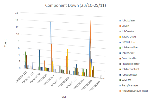 Component_down_statistic_1.png