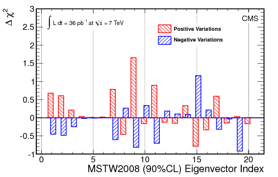 mstw08_eigenvector_compare.png