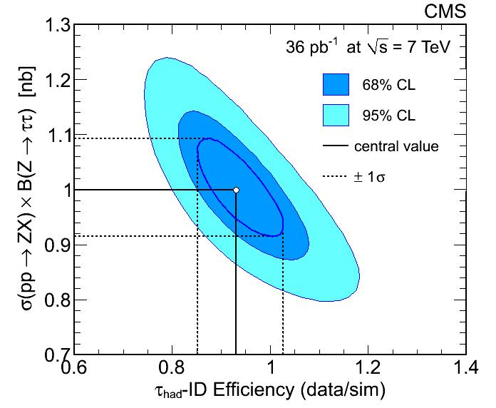 fit_model_Comb_ZXS_Morph_s_contour_ghm_lumi_4percent.png