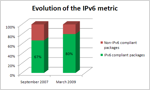 Evolution_IPv6_metric.PNG