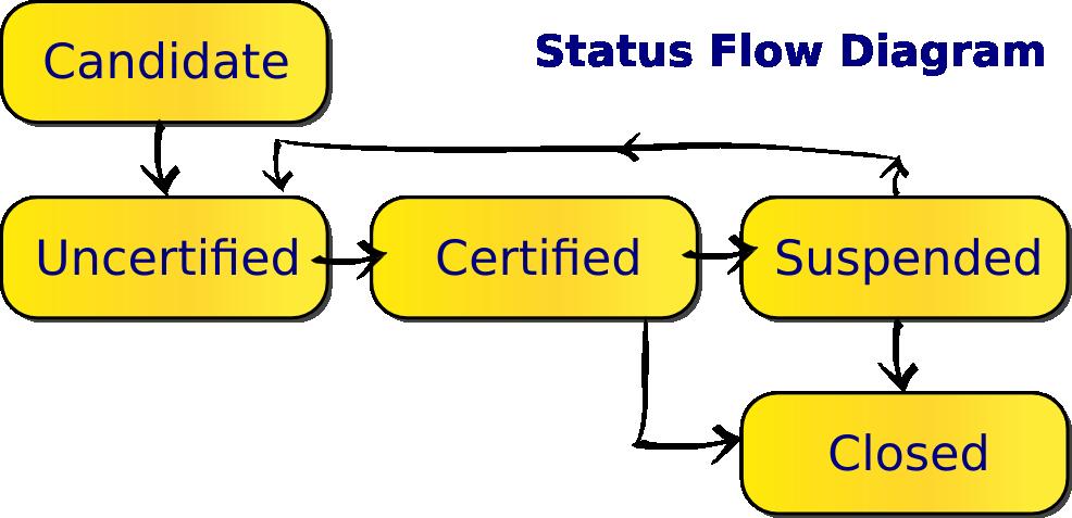 statusflow2.png