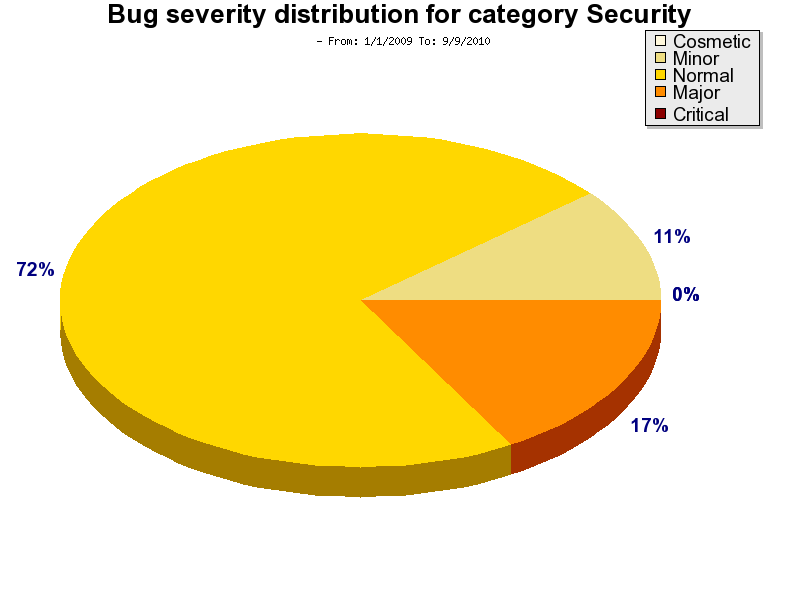 security.bugSeverity.Jan2009.png