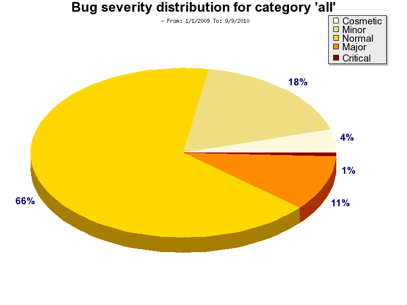 totalBugSeverity.Jan2009.png