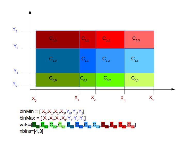 2D Histogram serialization