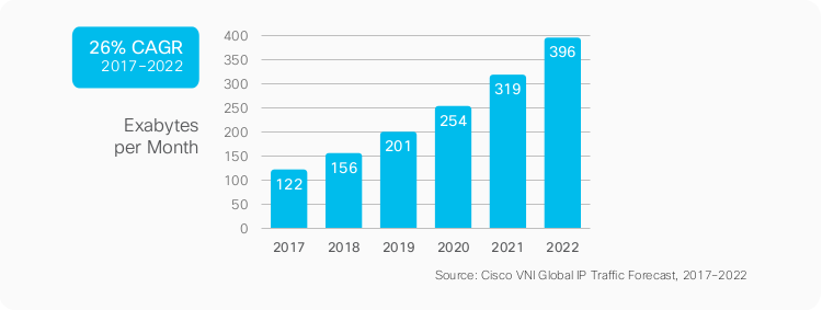white-paper-c11-741490_cisco_traffic_prediction2022.png