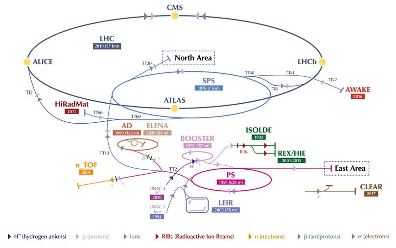 CERN_Accelerator_Complex.png