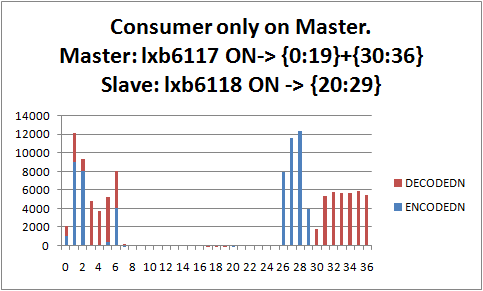 MasterSlaveChange.png