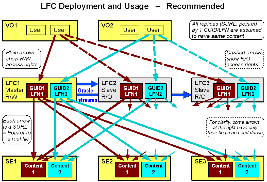 LFC-Deployment-Usage-Recommended.png