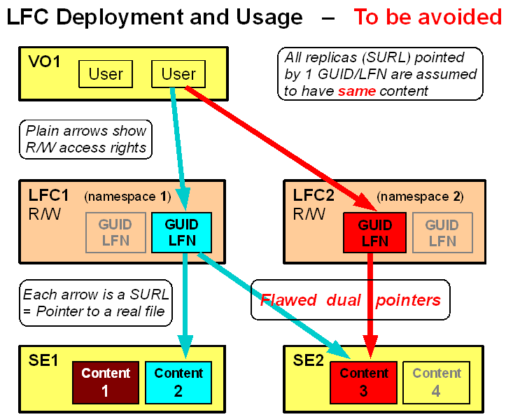 LFC-Deployment-Usage-To-Be-Avoided.png