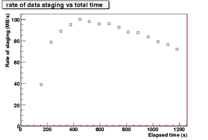 rateOfStagedData vs time.pic-2.png