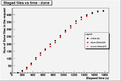 Done and online vs time.CERN-3.png