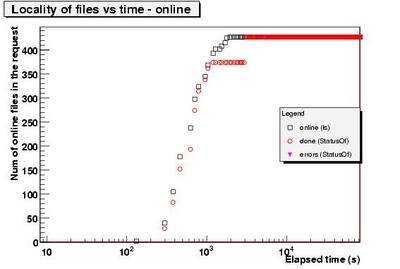 Done and online vs time.CERN-4.jpg